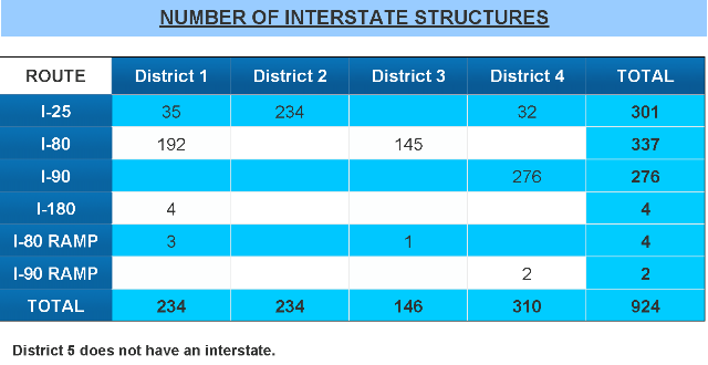 /files/live/sites/wydot/files/shared/Bridge/fun%20facts/Fun%20Facts%202015/Interstate_Structures_June2015.png